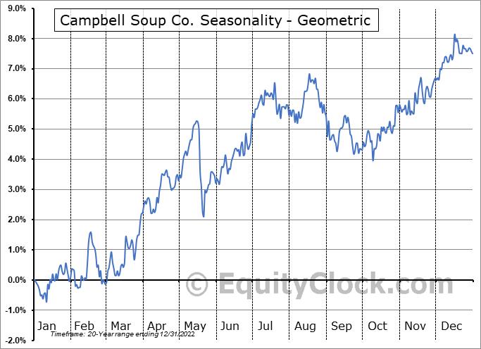 Campbell Soup Co. (NYSE:CPB) Seasonality