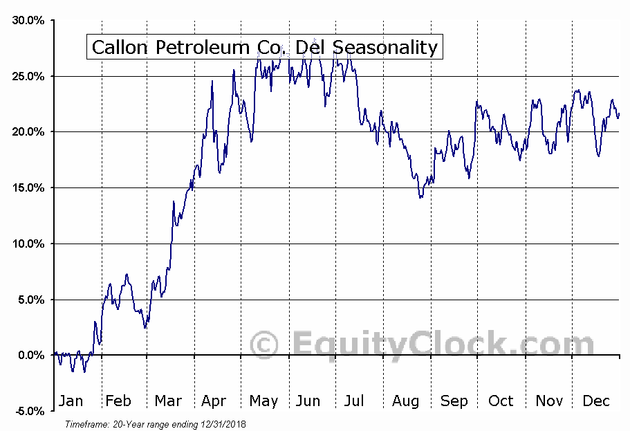 Callon Petroleum Company Seasonal Chart