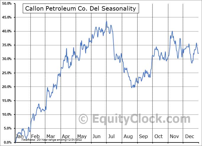 Callon Petroleum Co. Del (NYSE:CPE) Seasonality