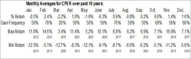 Monthly Seasonal United States Copper Fund (AMEX:CPER)