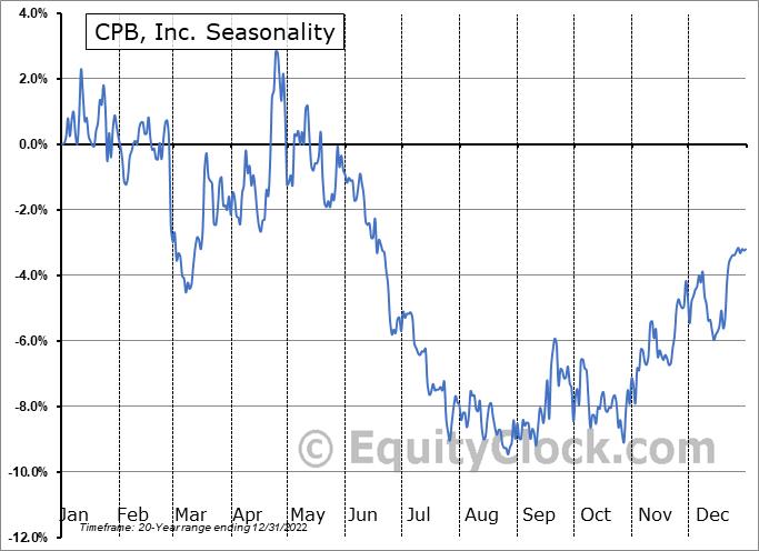 CPB, Inc. (NYSE:CPF) Seasonality
