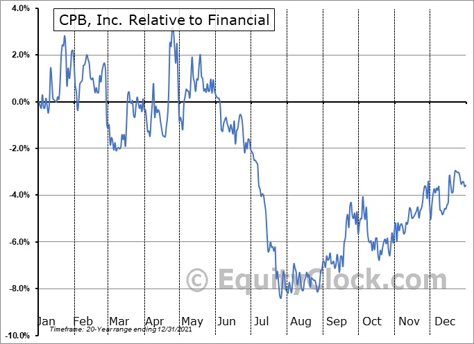 CPF Relative to the Sector