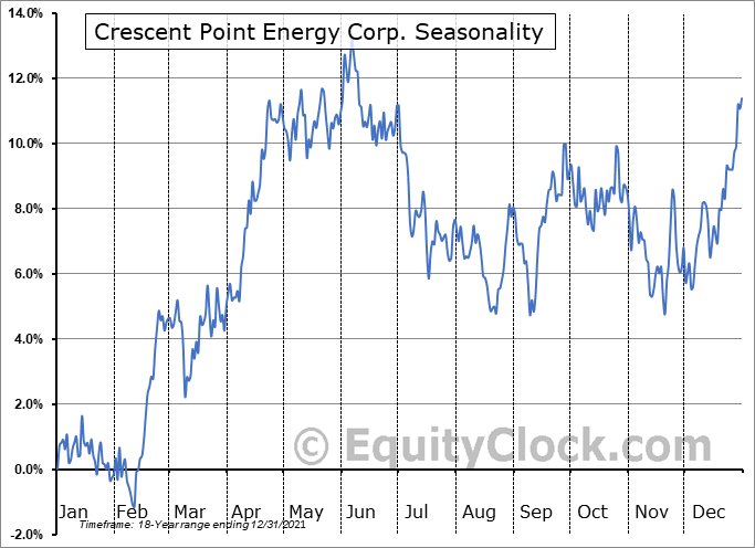 Crescent Point Energy Corp. (TSE:CPG.TO) Seasonality