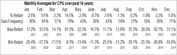 Monthly Seasonal Crescent Point Energy Corp. (NYSE:CPG)