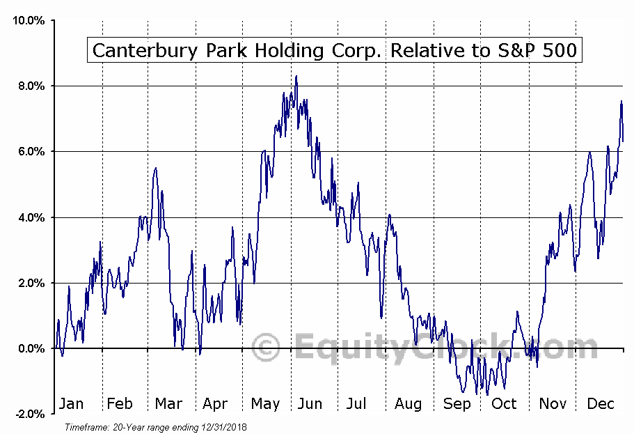CPHC Relative to the S&P 500