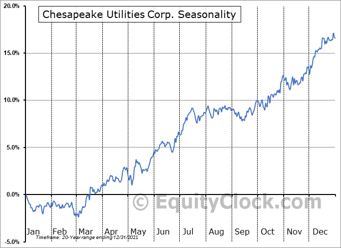 Chesapeake Utilities Corp. (NYSE:CPK) Seasonality