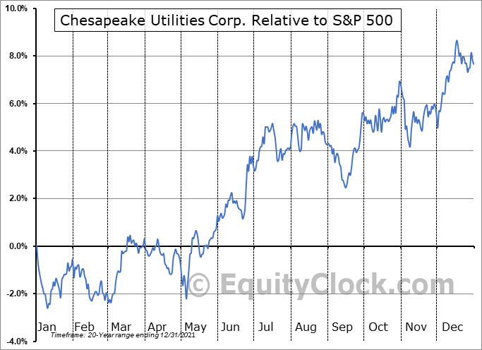 CPK Relative to the S&P 500
