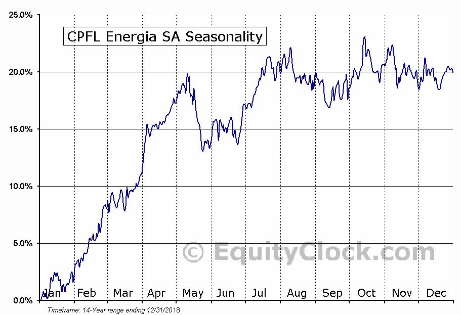 CPFL Energia SA (NYSE:CPL) Seasonality
