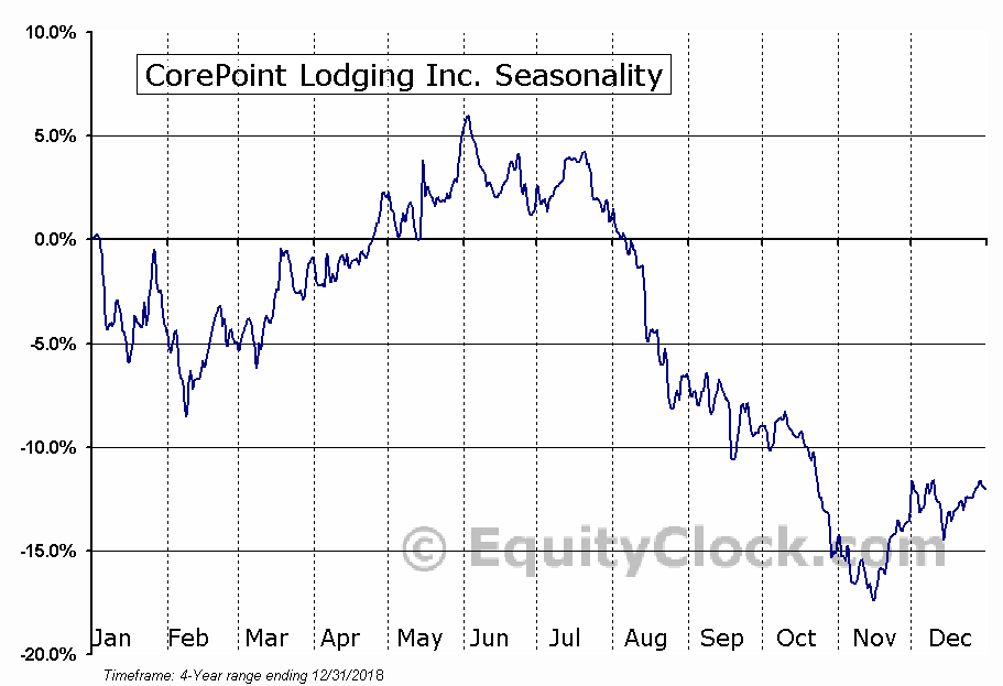 CorePoint Lodging Inc. Seasonal Chart