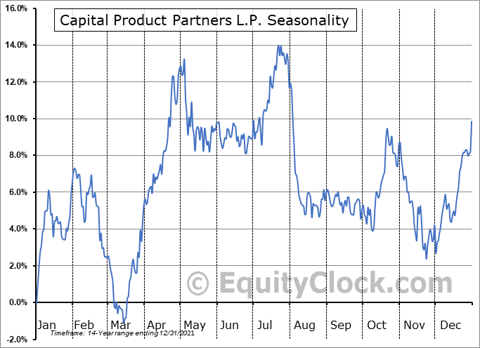 Capital Product Partners L.P. (NASD:CPLP) Seasonality