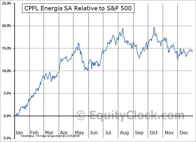 CPL Relative to the S&P 500