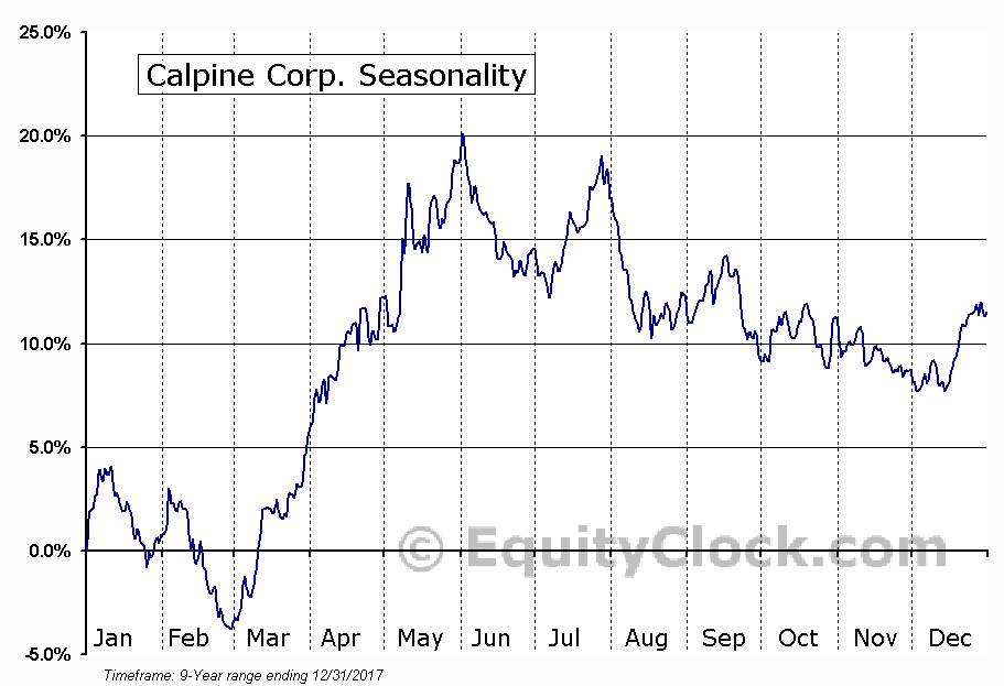 Calpine Corp. (NYSE:CPN) Seasonality