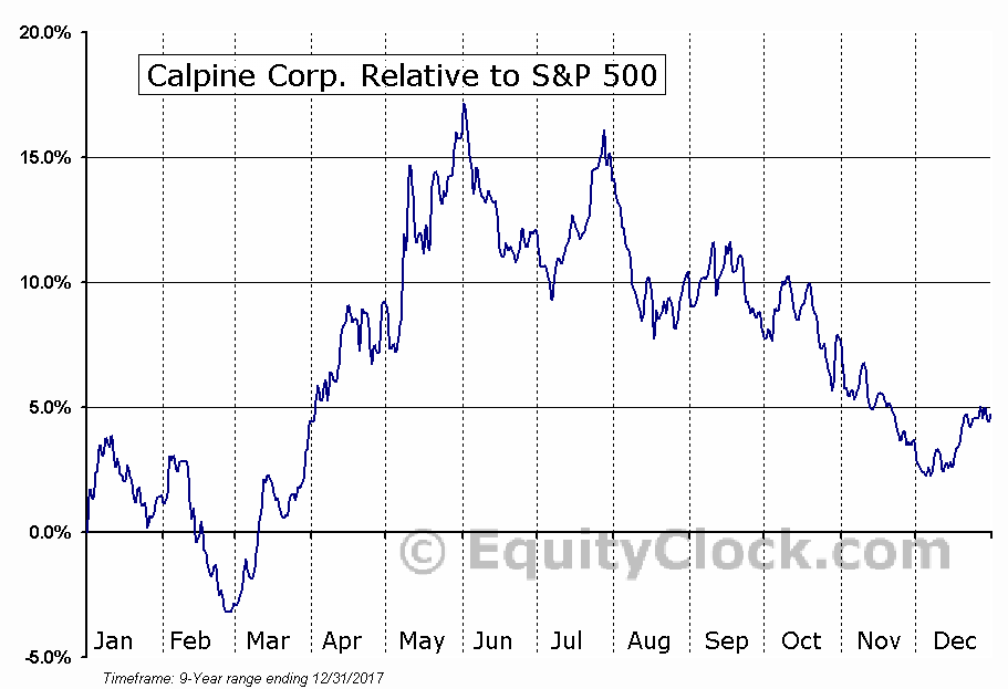 CPN Relative to the S&P 500