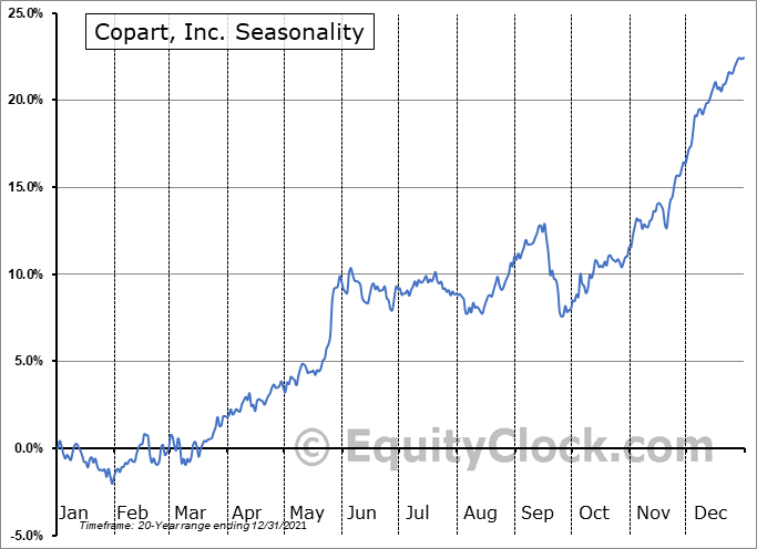 Copart, Inc. Seasonal Chart