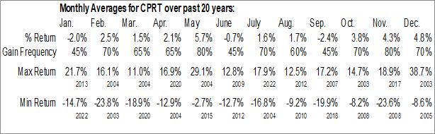 Monthly Seasonal Copart, Inc. (NASD:CPRT)