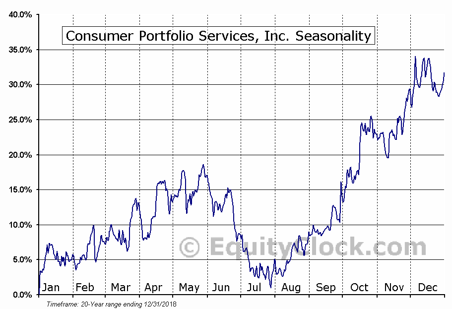 Consumer Portfolio Services, Inc. (NASD:CPSS) Seasonality