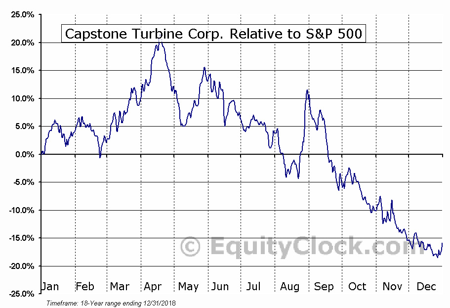 CPST Relative to the S&P 500