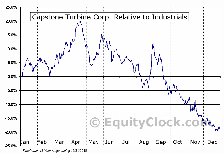 CPST Relative to the Sector