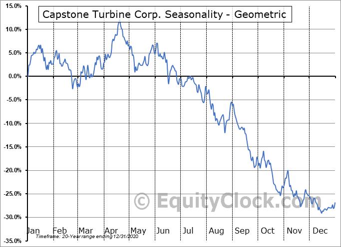 Capstone Turbine Corp. (NASD:CPST) Seasonality