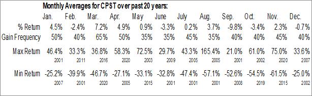 Monthly Seasonal Capstone Turbine Corp. (NASD:CPST)