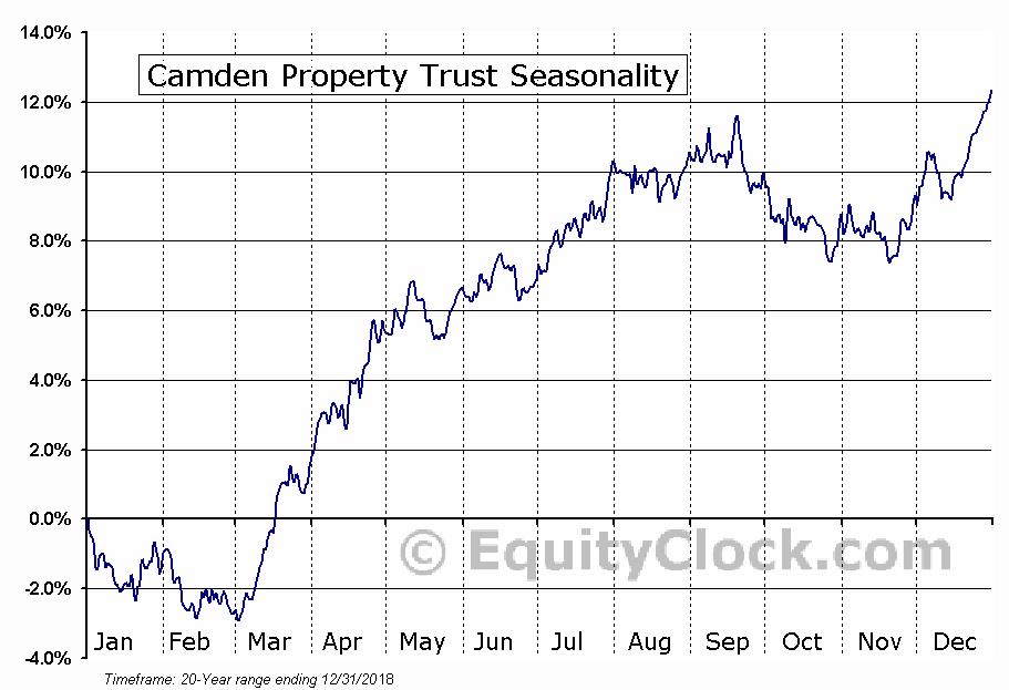 Camden Property Trust (CPT) Seasonal Chart