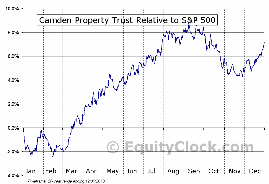 cpt relative to the s&p 500