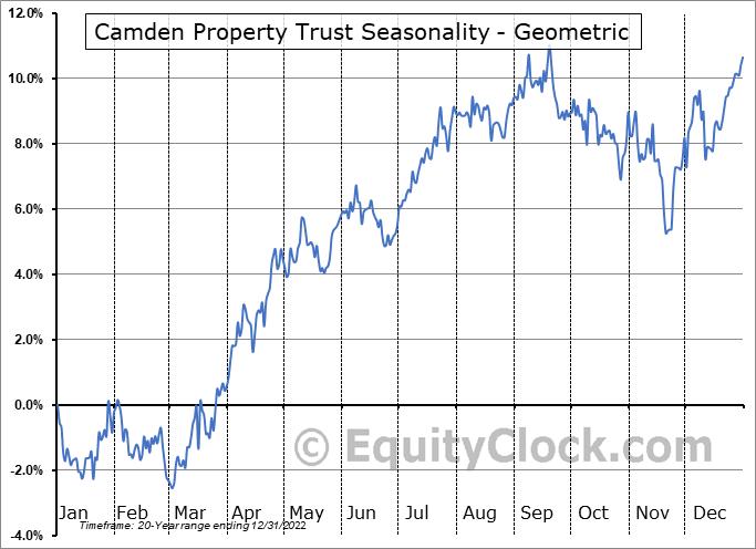 Camden Property Trust (NYSE:CPT) Seasonality