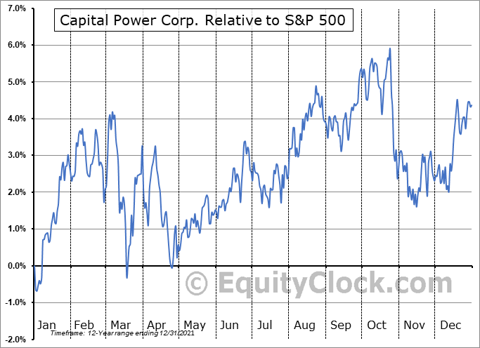 CPX.TO Relative to the S&P 500