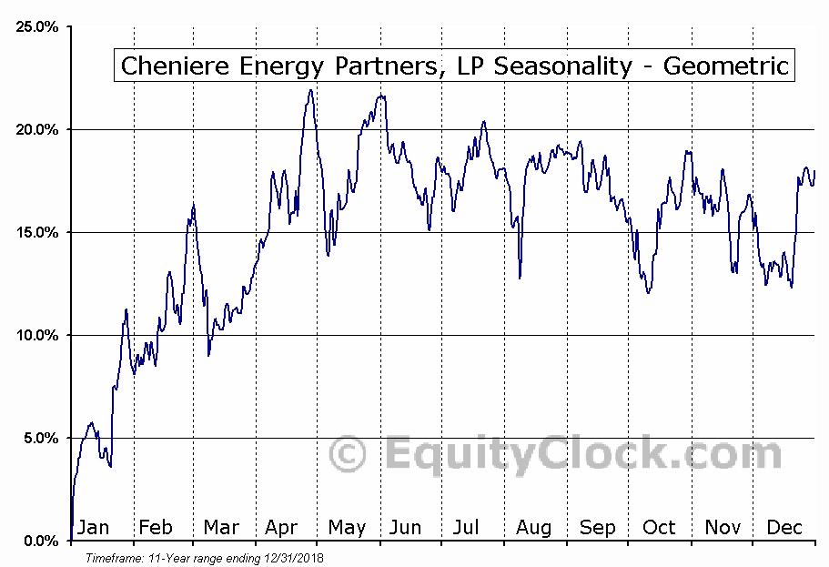 Cheniere Energy Partners, LP (AMEX:CQP) Seasonality