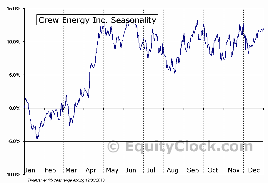 Crew Energy (TSE:CR) Seasonality