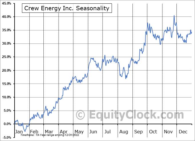 Crew Energy Inc. (TSE:CR.TO) Seasonality