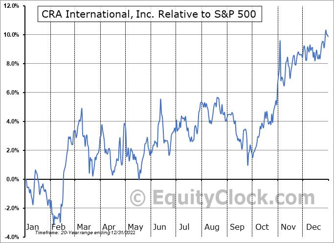 CRAI Relative to the S&P 500