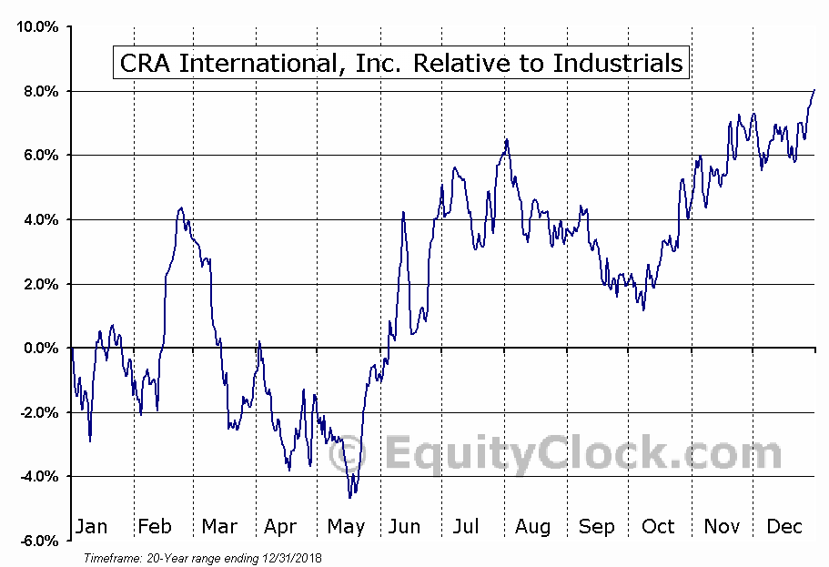 CRAI Relative to the Sector