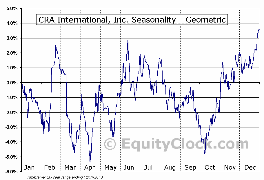 CRA International, Inc. (NASD:CRAI) Seasonality