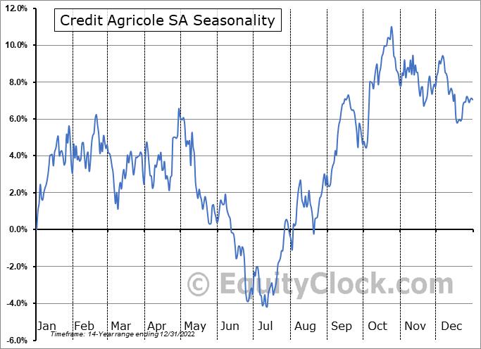 Credit Agricole SA (OTCMKT:CRARY) Seasonality