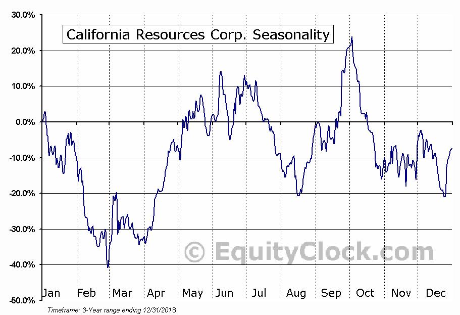 California Resources Corporation (CRC) Seasonal Chart