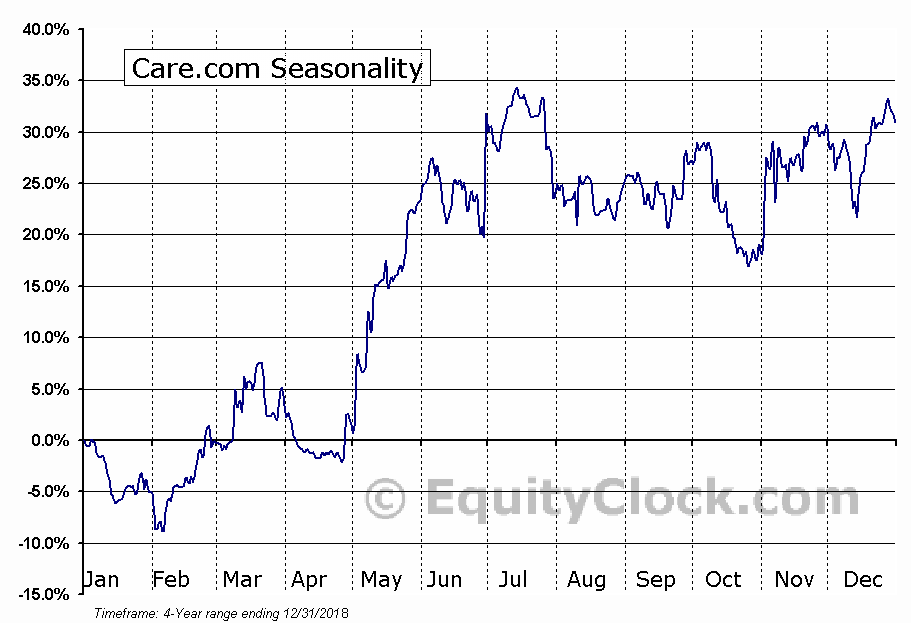 Care.com (NYSE:CRCM) Seasonality