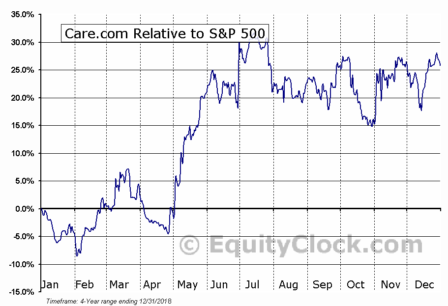 CRCM Relative to the S&P 500