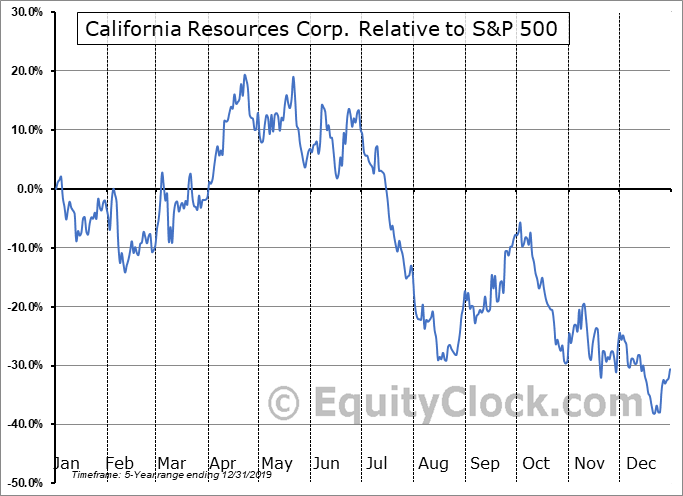 CRC Relative to the S&P 500
