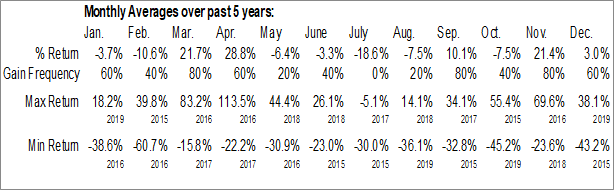 Monthly Seasonal California Resources Corp. (NYSE:CRC)