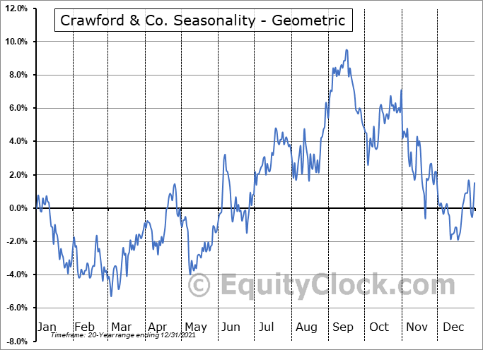Crawford & Co. (NYSE:CRD/A) Seasonality