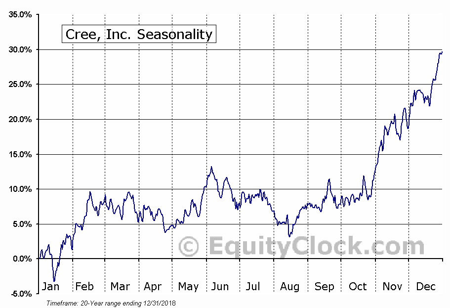 Cree, Inc. (CREE) Seasonal Chart