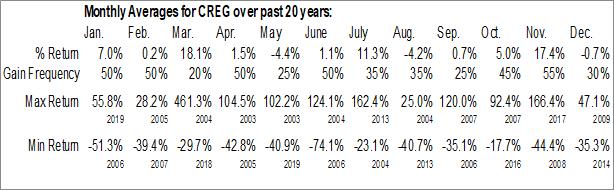 Monthly Seasonal China Recycling Energy Corp. (NASD:CREG)