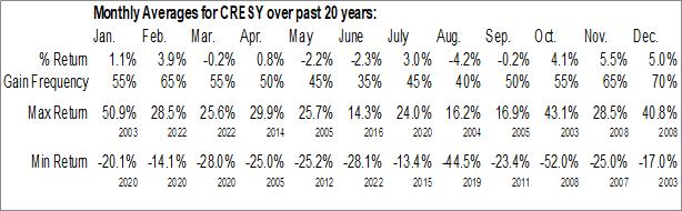 Monthly Seasonal Cresud S.A.C.I.F. y A. (NASD:CRESY)
