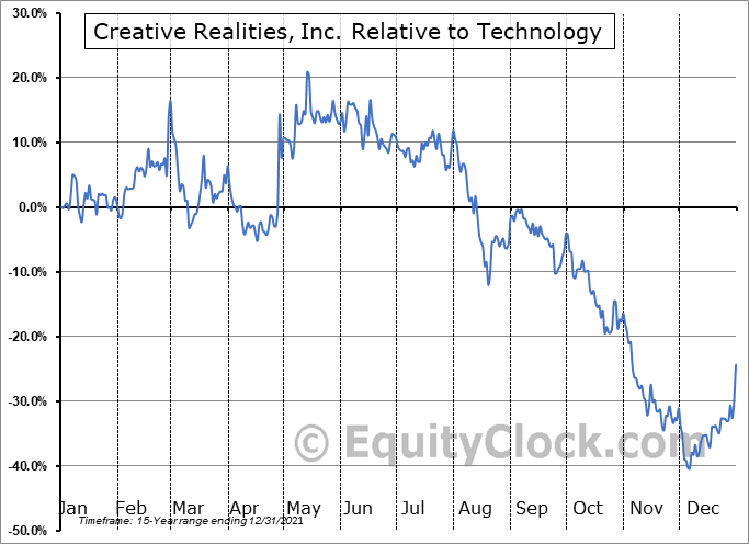 CREX Relative to the Sector