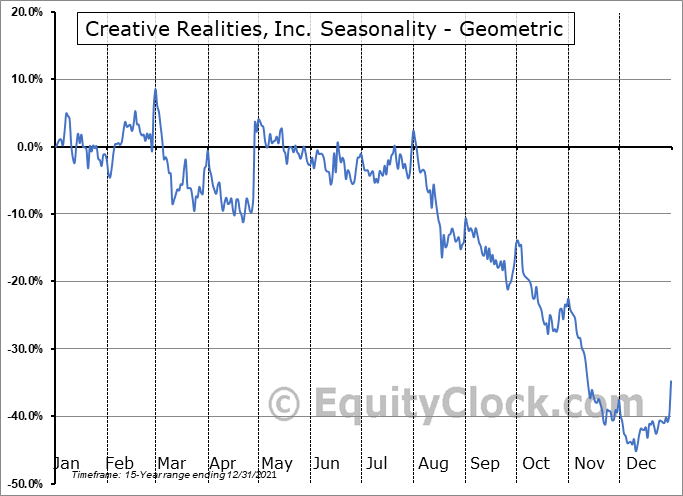 Creative Realities, Inc. (NASD:CREX) Seasonality