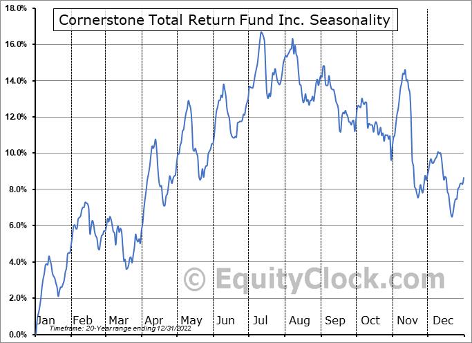 Cornerstone Total Return Fund Inc. (AMEX:CRF) Seasonality