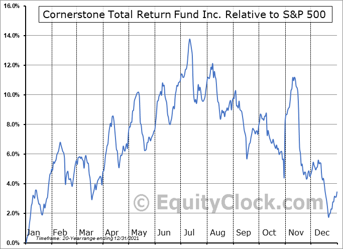 CRF Relative to the S&P 500