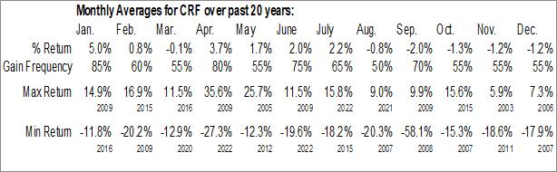 Monthly Seasonal Cornerstone Total Return Fund Inc. (AMEX:CRF)