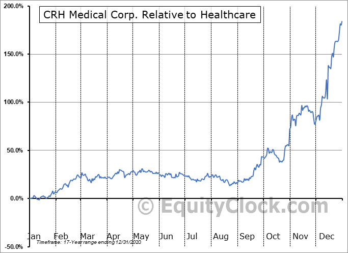 CRH.TO Relative to the Sector